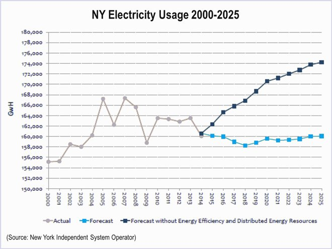 Projections for future electricity demand have declined sharply in recent years.