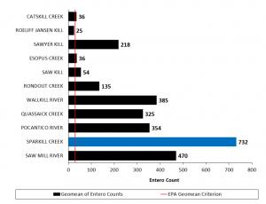 Sparkill Creek Comparison Chart