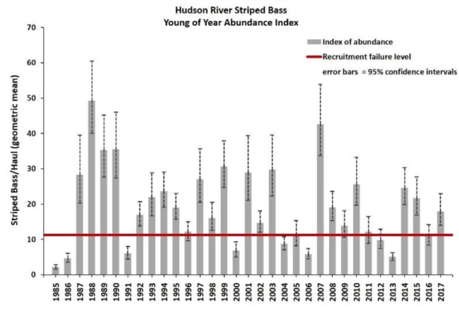 Hudson River striped bass young of year abundance index