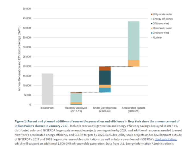 Renewable generation and efficiency in NY-graph