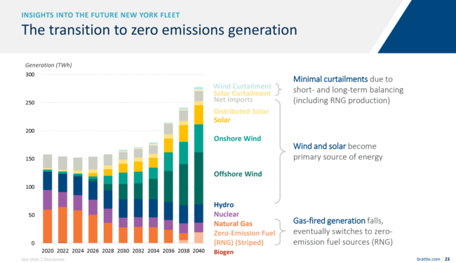 The transition to zero emissions generation